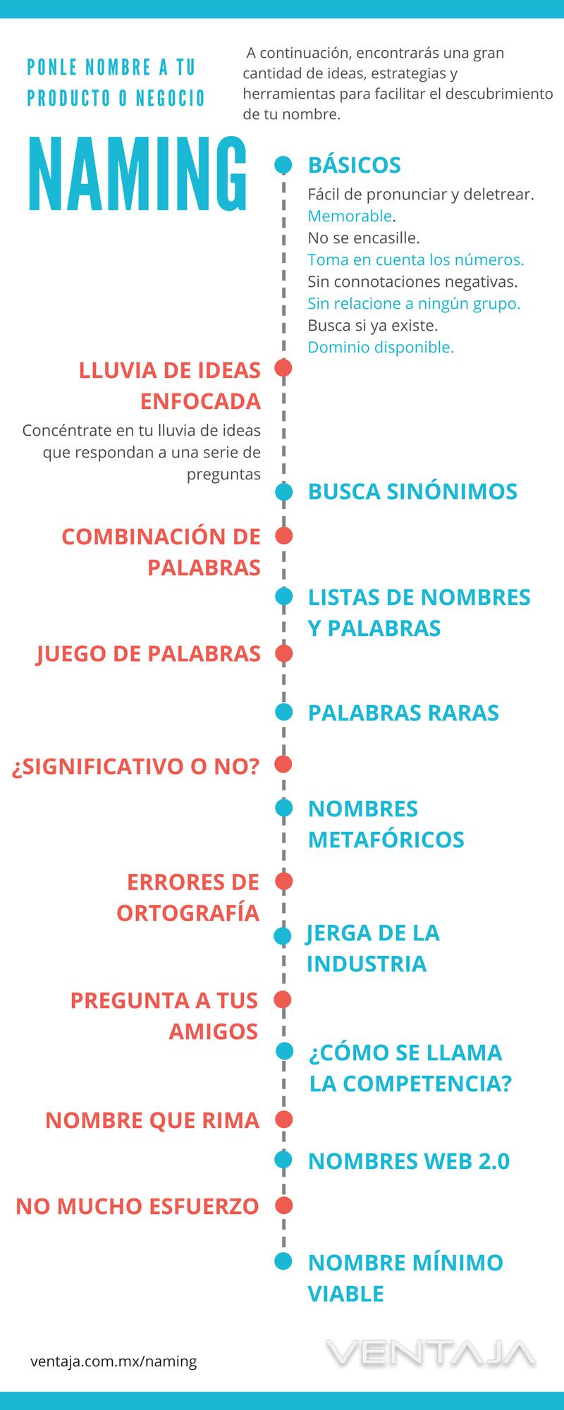 Naming Infografía
